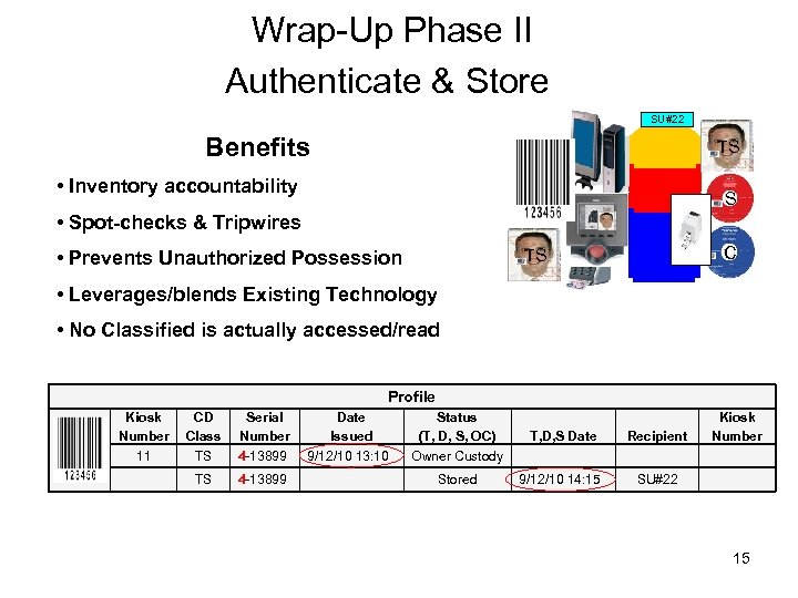 Wrap-Up Phase II Authenticate & Store SU#22 Benefits TS • Inventory accountability S •