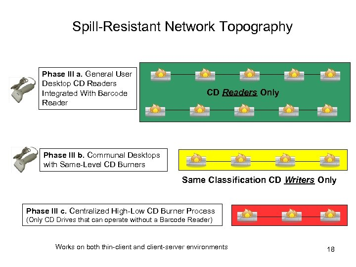Spill-Resistant Network Topography Phase III a. General User Desktop CD Readers Integrated With Barcode