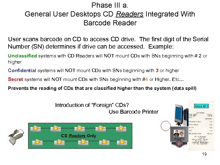 Phase III a. General User Desktops CD Readers Integrated With Barcode Reader User scans