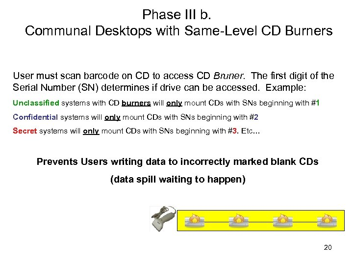Phase III b. Communal Desktops with Same-Level CD Burners User must scan barcode on