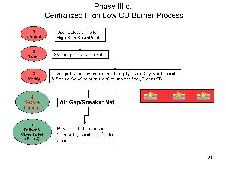 Phase III c. Centralized High-Low CD Burner Process 1 Upload User Uploads File to
