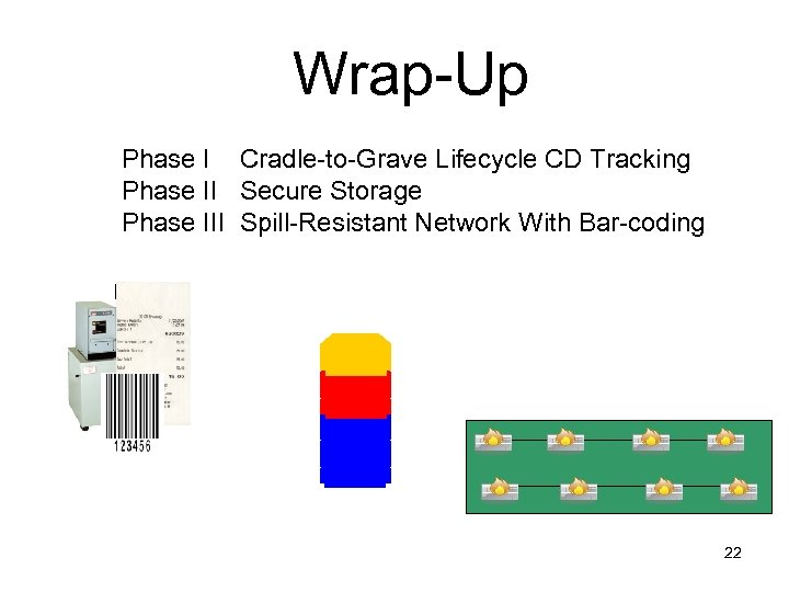 Wrap-Up Phase I Cradle-to-Grave Lifecycle CD Tracking Phase II Secure Storage Phase III Spill-Resistant