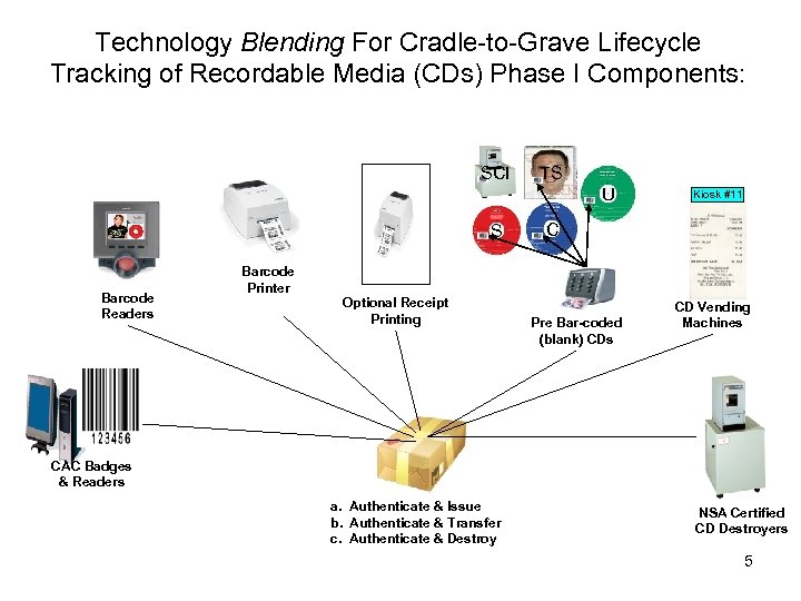 Technology Blending For Cradle-to-Grave Lifecycle Tracking of Recordable Media (CDs) Phase I Components: SCI