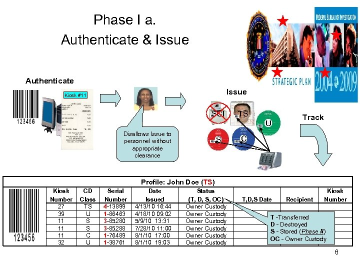 Phase I a. Authenticate & Issue Authenticate Issue Kiosk #11 SCI TS U Disallows