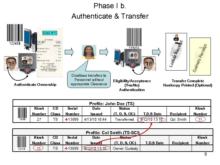 Phase I b. Authenticate & Transfer Authenticate Ownership Disallows transfers to Personnel without appropriate