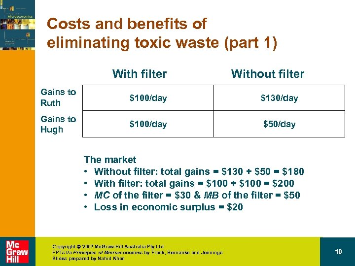 Costs and benefits of eliminating toxic waste (part 1) With filter Without filter Gains