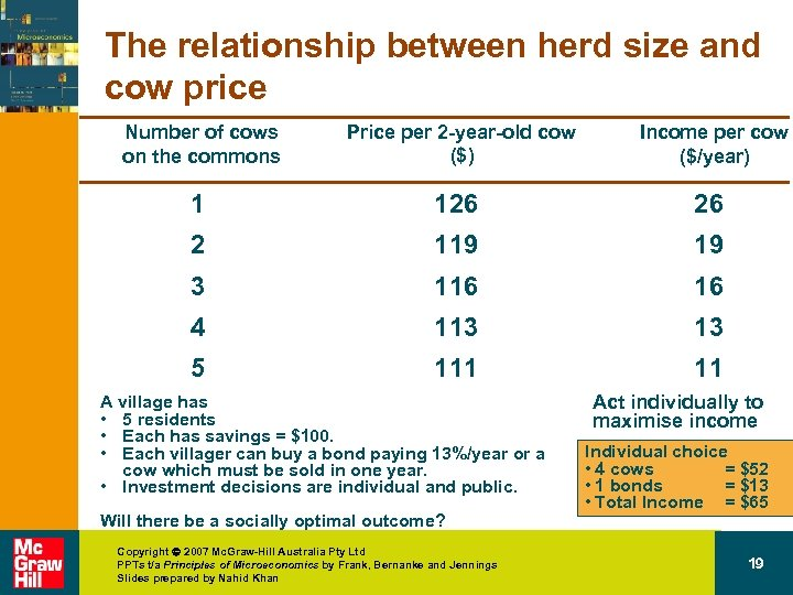 The relationship between herd size and cow price Number of cows on the commons
