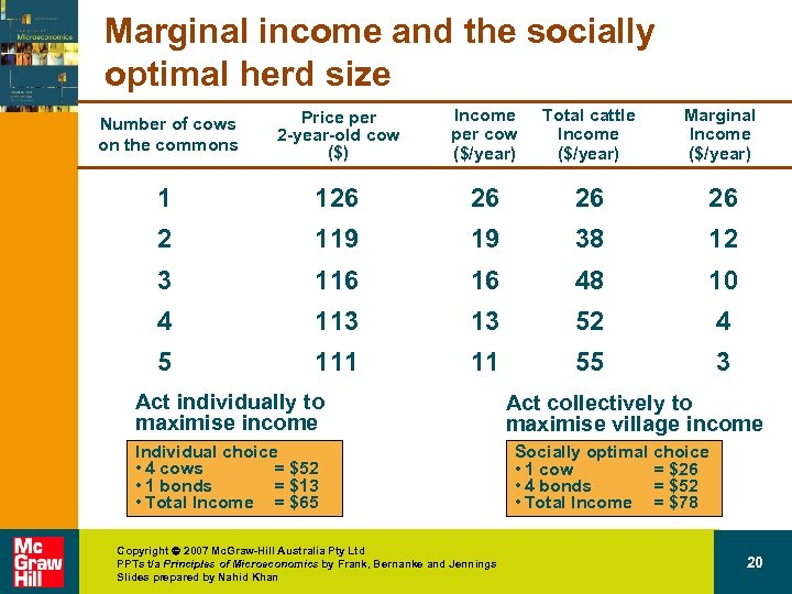 Marginal income and the socially optimal herd size Number of cows on the commons