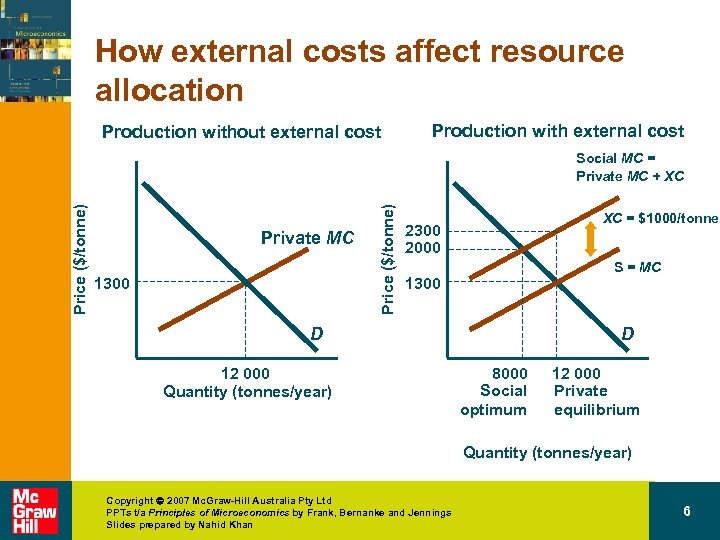 How external costs affect resource allocation Production without external cost Production with external cost