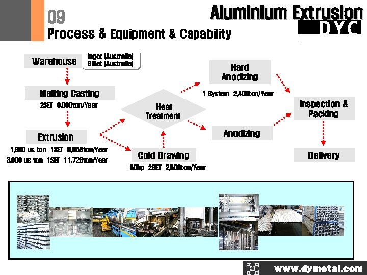 Aluminium Extrusion 09 Process & Equipment & Capability Warehouse Ingot (Australia) Billet (Australia) Hard