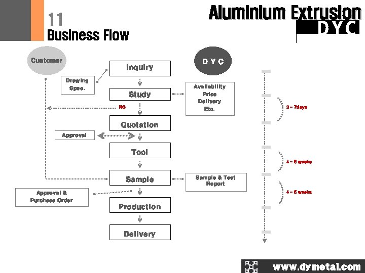 Aluminium Extrusion 11 DYC Business Flow Customer Inquiry Drawing Spec. Study NO DYC Availability
