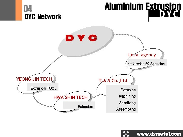 Aluminium Extrusion 04 DYC Network D Y C Local agency Nationwide 30 Agencies YEONG
