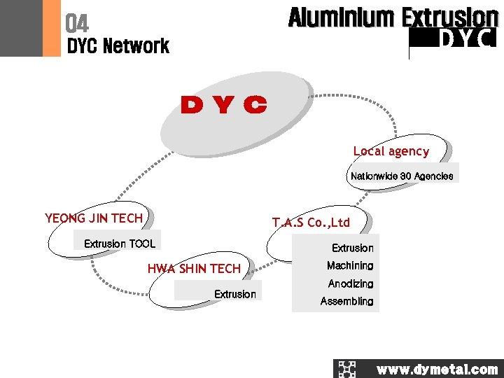 Aluminium Extrusion 04 DYC Network D Y C Local agency Nationwide 30 Agencies YEONG