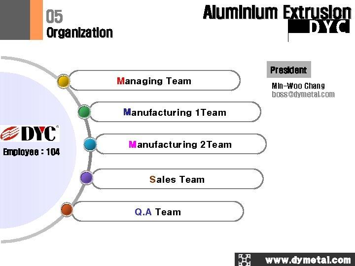 Aluminium Extrusion 05 DYC Organization President Managing Team Min-Woo Chang boss@dymetal. com Manufacturing 1