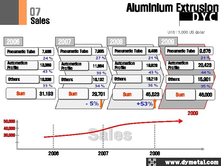 Aluminium Extrusion 07 DYC Sales Unit : 1, 000 US dollar 2006 Pneumatic Tube