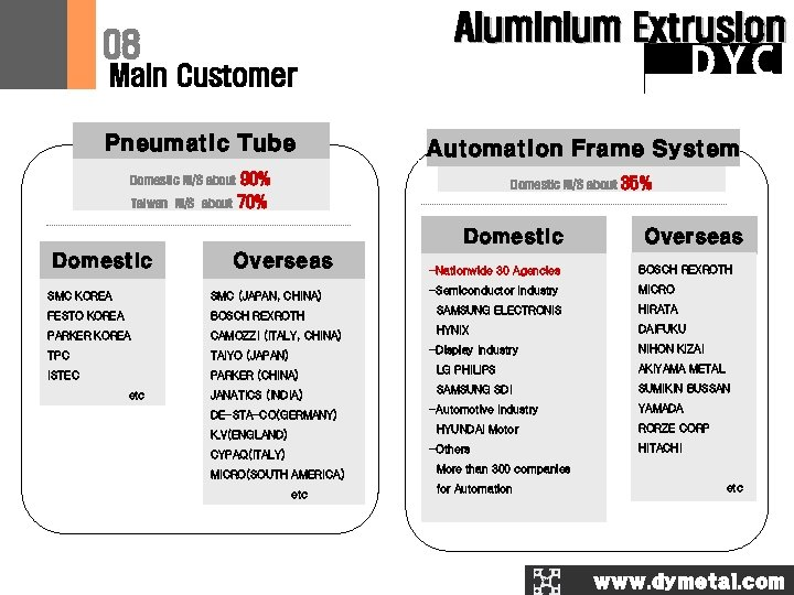 Aluminium Extrusion 08 DYC Main Customer Pneumatic Tube Domestic M/S about Taiwan M/S about