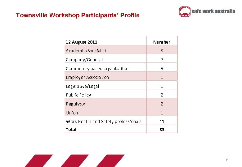 Townsville Workshop Participants' Profile 12 August 2011 Number Academic/Specialist 3 Company/General 7 Community based