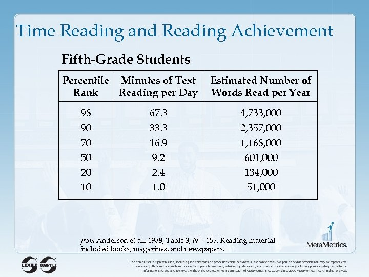 Time Reading and Reading Achievement Fifth-Grade Students Percentile Minutes of Text Rank Reading per
