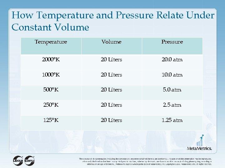 How Temperature and Pressure Relate Under Constant Volume Temperature Volume Pressure 2000°K 20 Liters