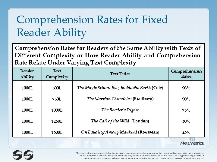 Comprehension Rates for Fixed Reader Ability Comprehension Rates for Readers of the Same Ability