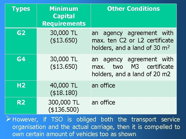 Types Minimum Capital Requirements Other Conditions G 2 30, 000 TL ($13. 650) an