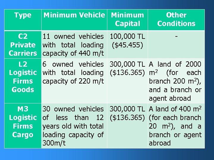 Type Minimum Vehicle Minimum Capital C 2 11 owned vehicles 100, 000 TL Private