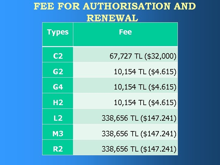 FEE FOR AUTHORISATION AND RENEWAL Types Fee C 2 67, 727 TL ($32, 000)