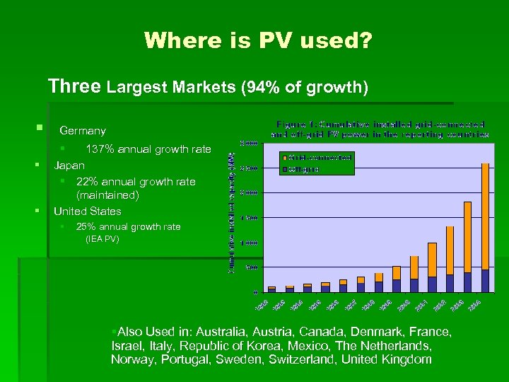 Where is PV used? Three Largest Markets (94% of growth) § § § Germany