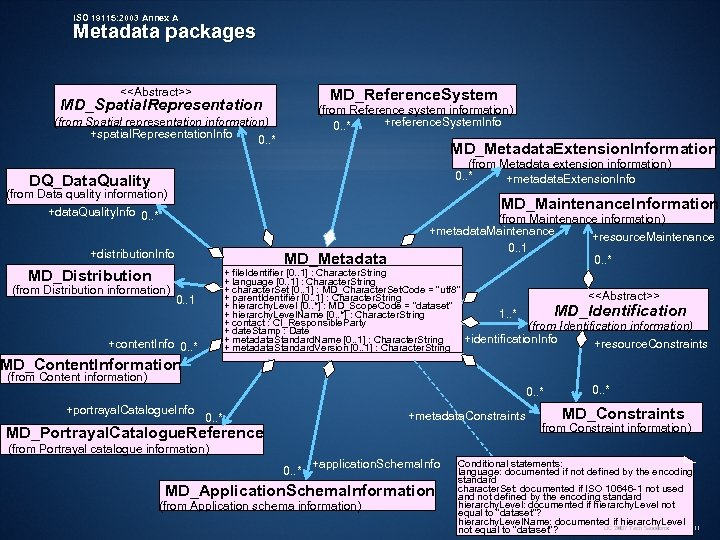 ISO 19115: 2003 Annex A Metadata packages MD_Reference. System <<Abstract>> MD_Spatial. Representation (from Reference