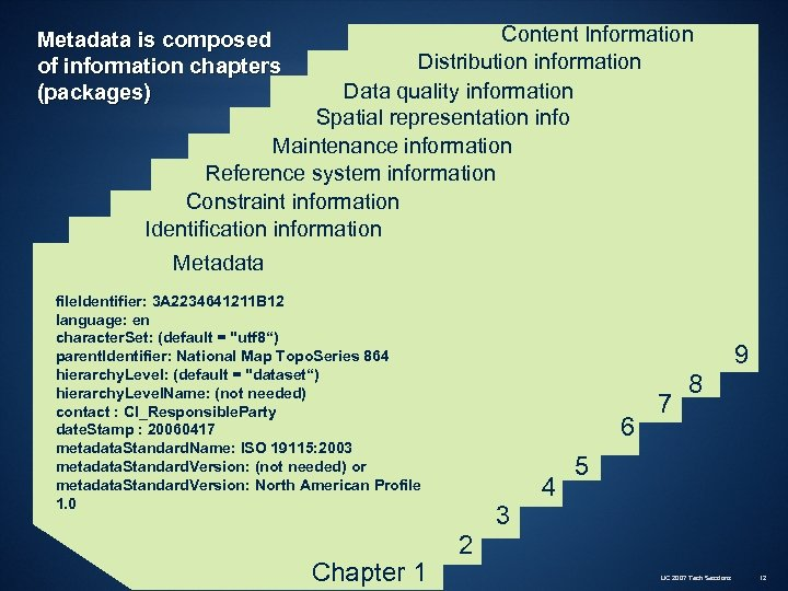 Content Information Distribution information Data quality information Spatial representation info Maintenance information Reference system