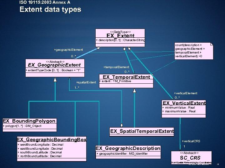 ISO 19115: 2003 Annex A Extent data types <<Data. Type>> EX_Extent + description[0. .