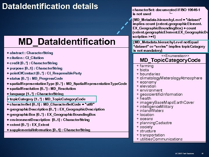 Data. Identification details MD_Data. Identification + abstract : Character. String + citation : CI_Citation