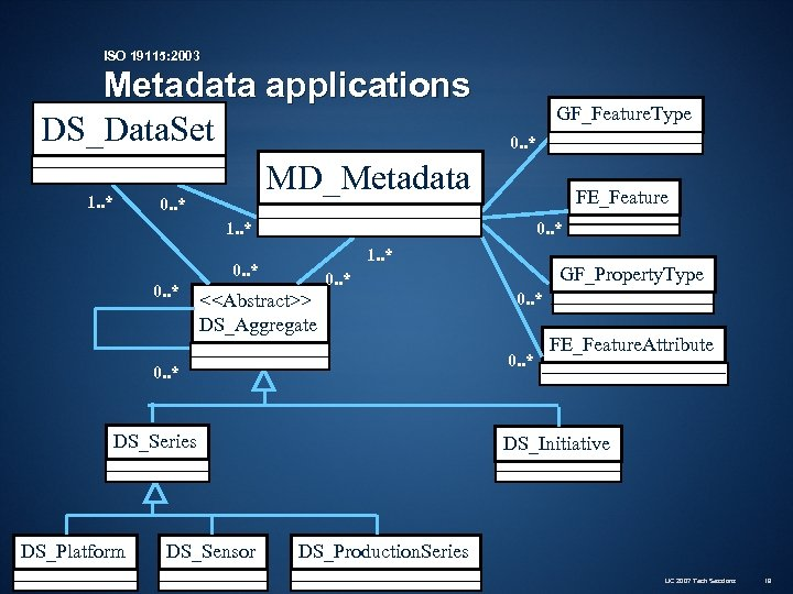 ISO 19115: 2003 Metadata applications DS_Data. Set MD_Metadata 1. . * GF_Feature. Type 0.