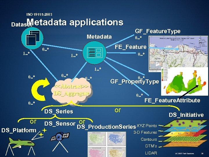 ISO 19115: 2003 Metadata applications Dataset GF_Feature. Type Metadata FE_Feature 0. . * 1.