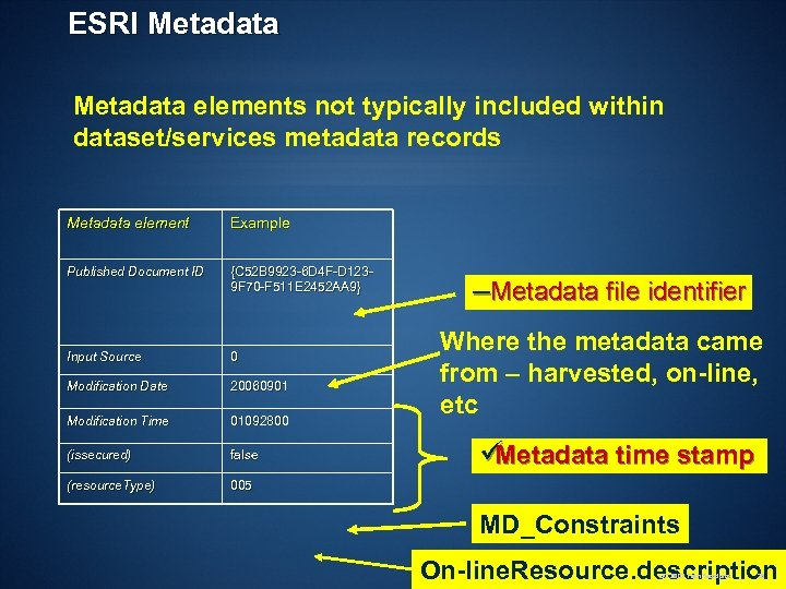 ESRI Metadata elements not typically included within dataset/services metadata records Metadata element Example Published