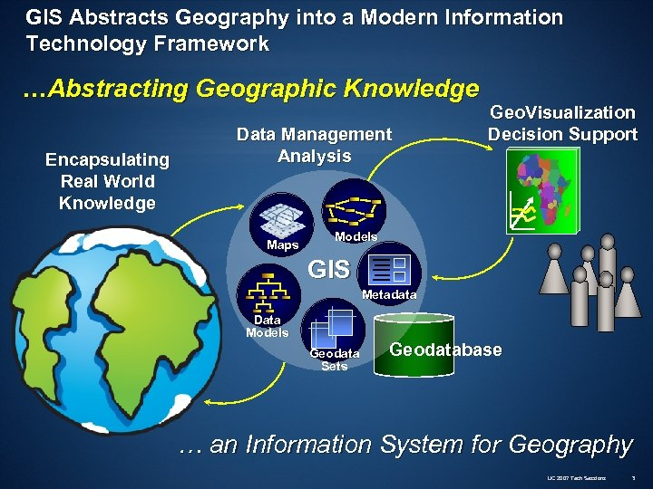GIS Abstracts Geography into a Modern Information Technology Framework …Abstracting Geographic Knowledge Encapsulating Real