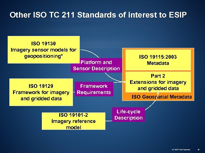 Other ISO TC 211 Standards of interest to ESIP ISO 19130 Imagery sensor models