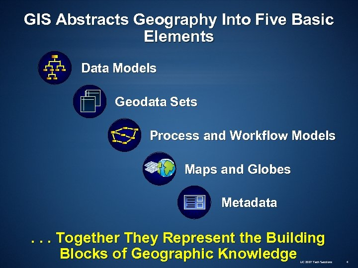 GIS Abstracts Geography Into Five Basic Elements Data Models Geodata Sets Process and Workflow