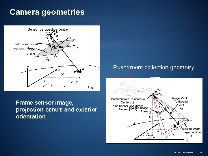Camera geometries Sensor perspective centre x (L) y z Calibrated focal length Positive image