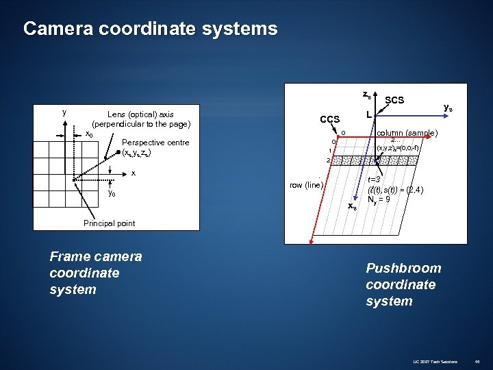 Camera coordinate systems zs y Lens (optical) axis (perpendicular to the page) x 0