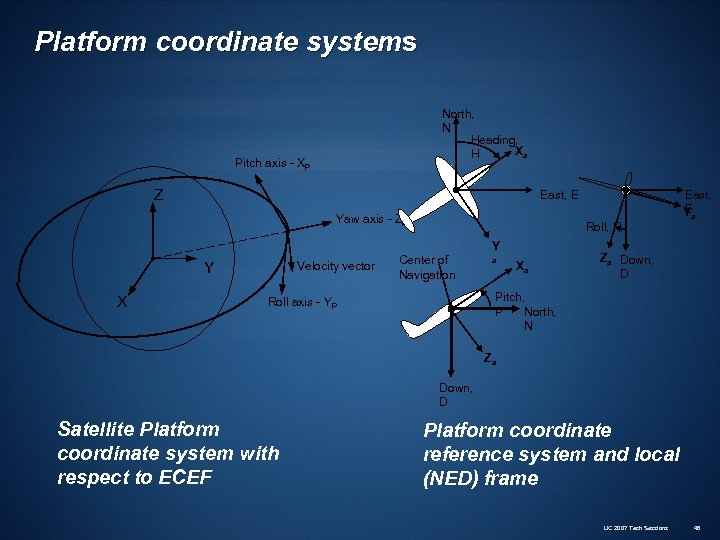 Platform coordinate systems North, N Heading, Xa H Pitch axis - XP Z East,