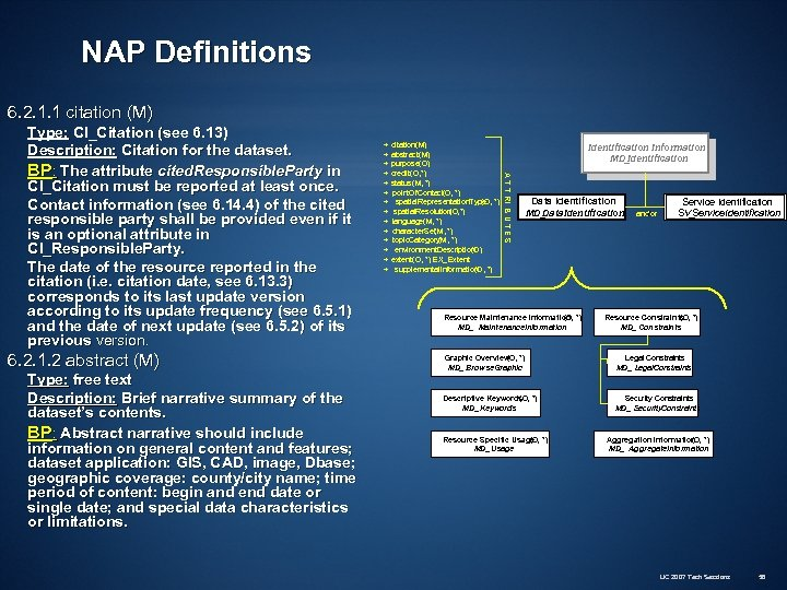 NAP Definitions 6. 2. 1. 1 citation (M) 6. 2. 1. 2 abstract (M)