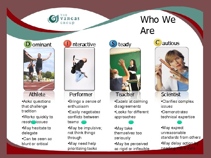 Who We Are ominant Athlete • Asks questions that challenge tradition • Works quickly