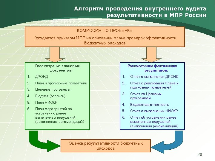 Алгоритм проведения внутреннего аудита результативности в МПР России КОМИССИЯ ПО ПРОВЕРКЕ (создается приказом МПР
