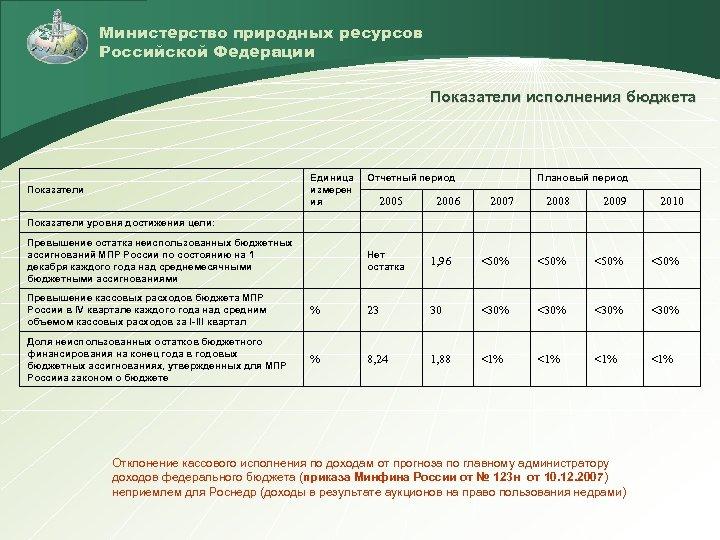 Министерство природных ресурсов Российской Федерации Показатели исполнения бюджета Единица измерен ия Показатели Отчетный период
