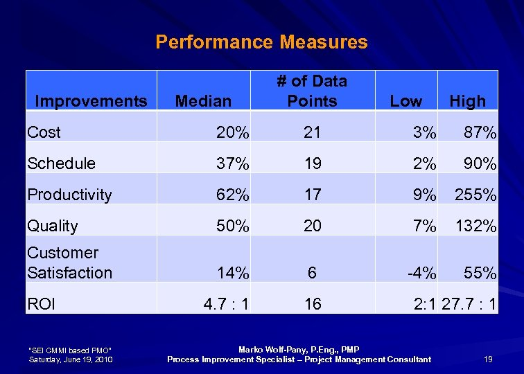 Performance Measures Improvements Median # of Data Points Low High Cost 20% 21 3%