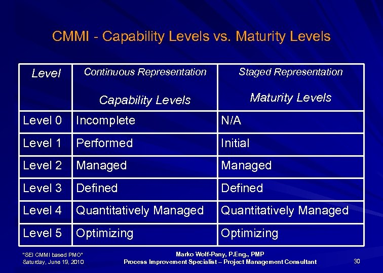 CMMI - Capability Levels vs. Maturity Levels Continuous Representation Staged Representation Capability Levels Level