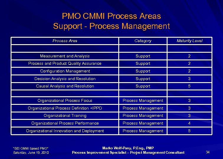 PMO CMMI Process Areas Support - Process Management Process Area Category Maturity Level Measurement