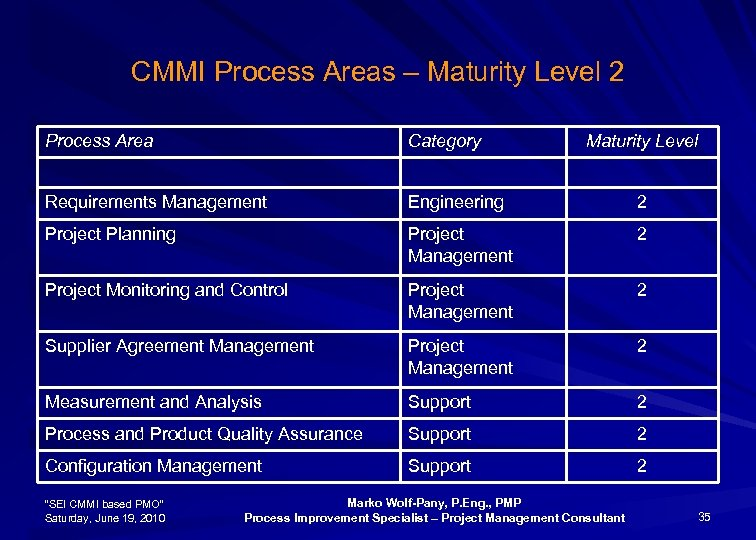 CMMI Process Areas – Maturity Level 2 Process Area Category Requirements Management Engineering 2