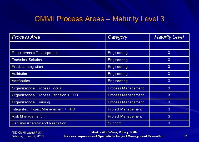 CMMI Process Areas – Maturity Level 3 Process Area Category Maturity Level Requirements Development